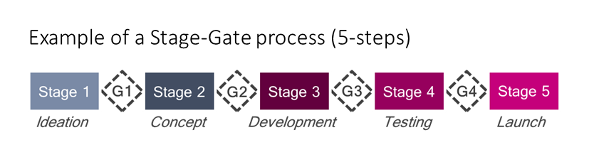 Stage-Gate Methodology