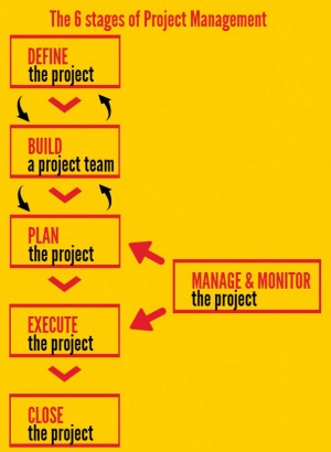 The 6 stages of project management