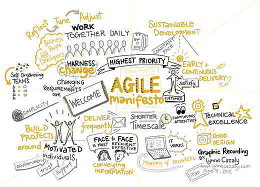 Agile Illustration by Lynne Cazaly